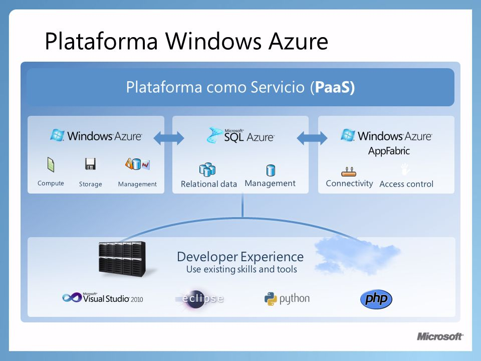 Plataforma como Servicio (PaaS) Compute StorageManagement Relational data Management Connectivity Access control AppFabric Use existing skills and too