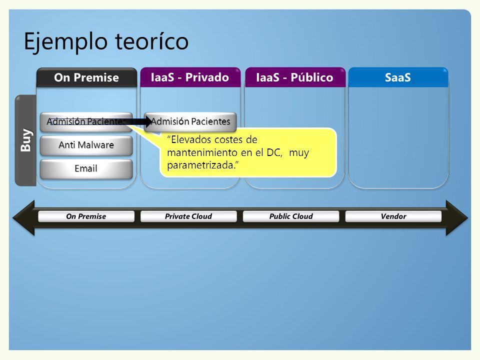 EmailEmail Anti Malware Admisi ó n Pacientes Elevados costes de mantenimiento en el DC, muy parametrizada.