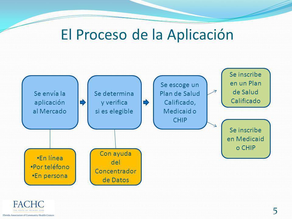 El Proceso de la Aplicación Se envía la aplicación al Mercado Se inscribe en Medicaid o CHIP Se determina y verifica si es elegible Se inscribe en un