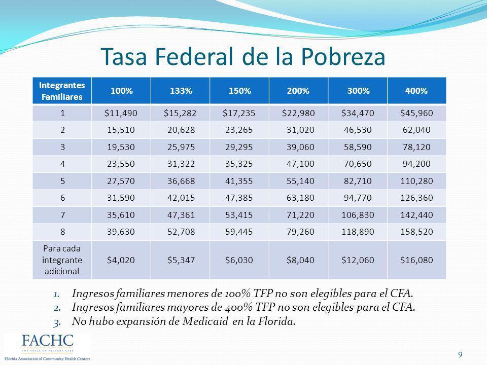 Tasa Federal de la Pobreza Integrantes Familiares 100% 133% 150%200% 300%400% 1$11,490$15,282$17,235$22,980$34,470$45,960 215,510 20,62823,265 31,0204