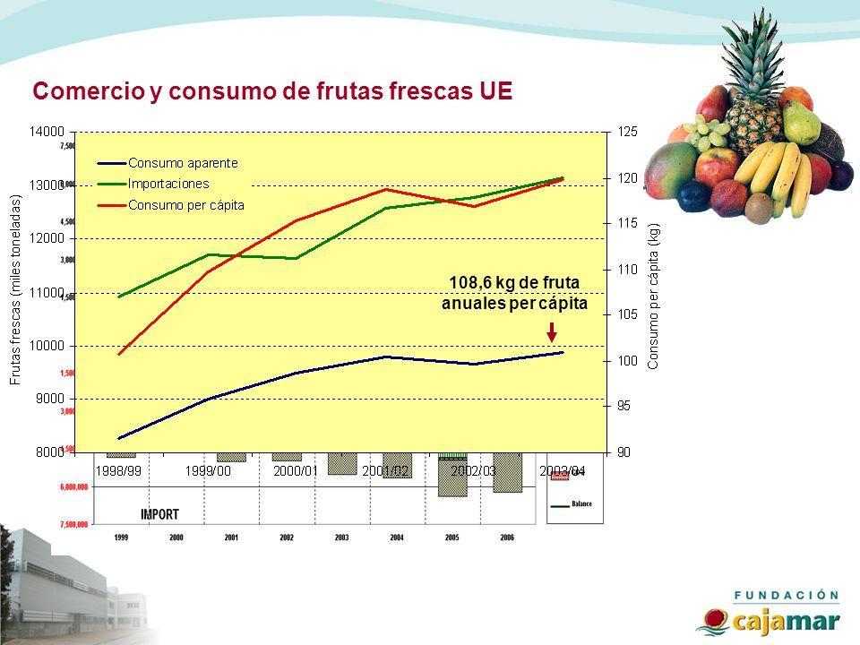 Comercio y consumo de frutas frescas UE 108,6 kg de fruta anuales per cápita