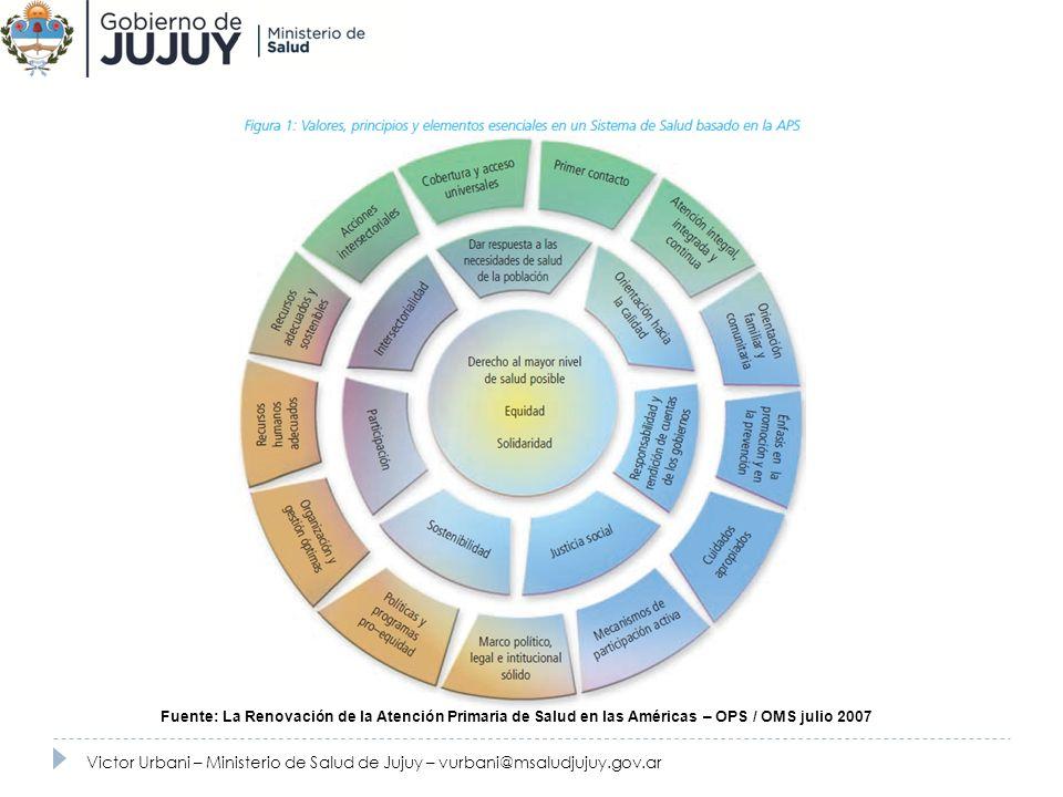 Fuente: La Renovación de la Atención Primaria de Salud en las Américas – OPS / OMS julio 2007 Victor Urbani – Ministerio de Salud de Jujuy – vurbani@m