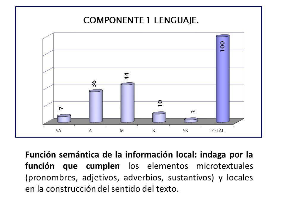 Función semántica de la información local: indaga por la función que cumplen los elementos microtextuales (pronombres, adjetivos, adverbios, sustantiv