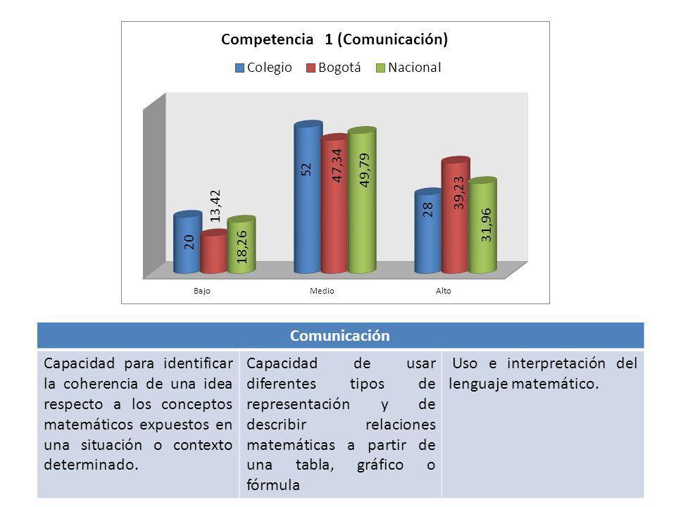 Comunicación Capacidad para identificar la coherencia de una idea respecto a los conceptos matemáticos expuestos en una situación o contexto determina