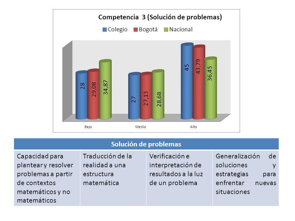 Solución de problemas Capacidad para plantear y resolver problemas a partir de contextos matemáticos y no matemáticos Traducción de la realidad a una