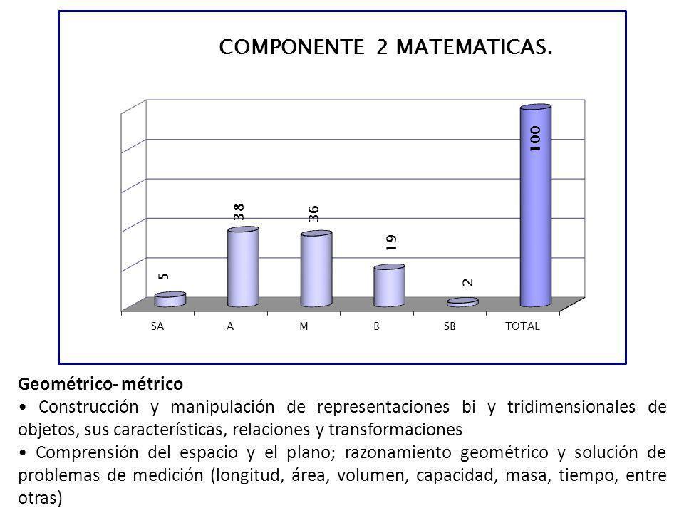 Geométrico- métrico Construcción y manipulación de representaciones bi y tridimensionales de objetos, sus características, relaciones y transformacion