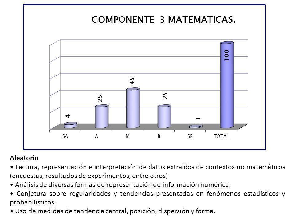 Aleatorio Lectura, representación e interpretación de datos extraídos de contextos no matemáticos (encuestas, resultados de experimentos, entre otros)