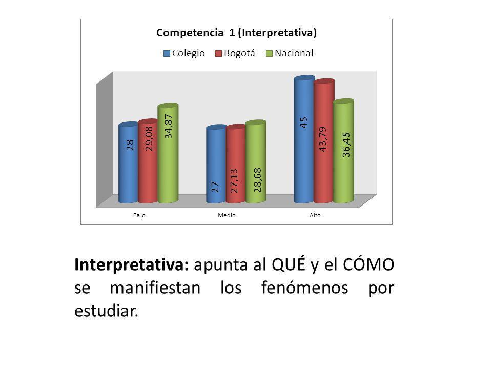 Interpretativa: apunta al QUÉ y el CÓMO se manifiestan los fenómenos por estudiar.