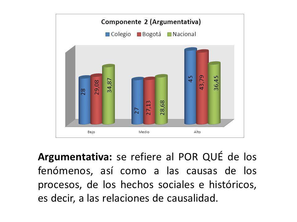 Argumentativa: se refiere al POR QUÉ de los fenómenos, así como a las causas de los procesos, de los hechos sociales e históricos, es decir, a las rel