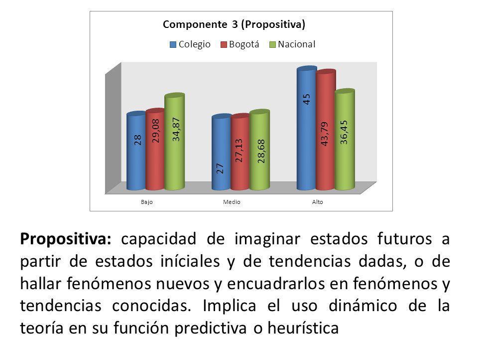 Propositiva: capacidad de imaginar estados futuros a partir de estados iníciales y de tendencias dadas, o de hallar fenómenos nuevos y encuadrarlos en