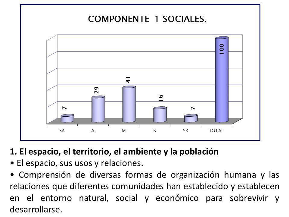 1. El espacio, el territorio, el ambiente y la población El espacio, sus usos y relaciones. Comprensión de diversas formas de organización humana y la