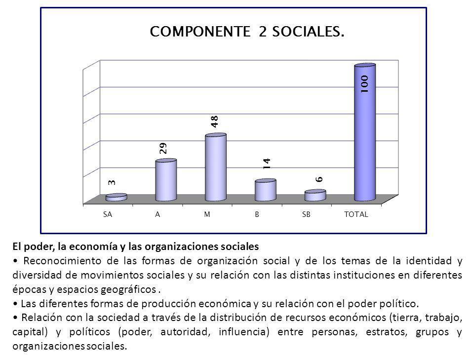 El poder, la economía y las organizaciones sociales Reconocimiento de las formas de organización social y de los temas de la identidad y diversidad de