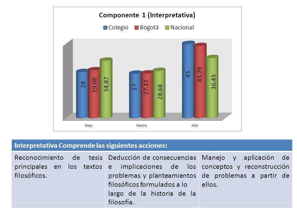 Interpretativa Comprende las siguientes acciones: Reconocimiento de tesis principales en los textos filosóficos. Deducción de consecuencias e implicac