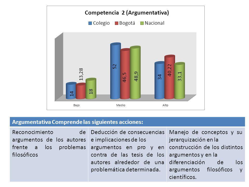 Argumentativa Comprende las siguientes acciones: Reconocimiento de argumentos de los autores frente a los problemas filosóficos Deducción de consecuen