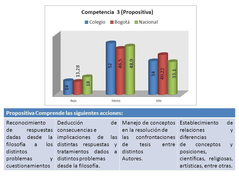 Propositiva Comprende las siguientes acciones: Reconocimiento de respuestas dadas desde la filosofía a los distintos problemas y cuestionamientos Dedu