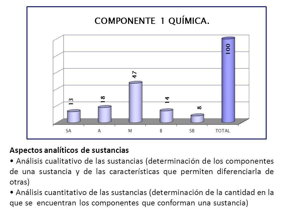 Aspectos analíticos de sustancias Análisis cualitativo de las sustancias (determinación de los componentes de una sustancia y de las características q