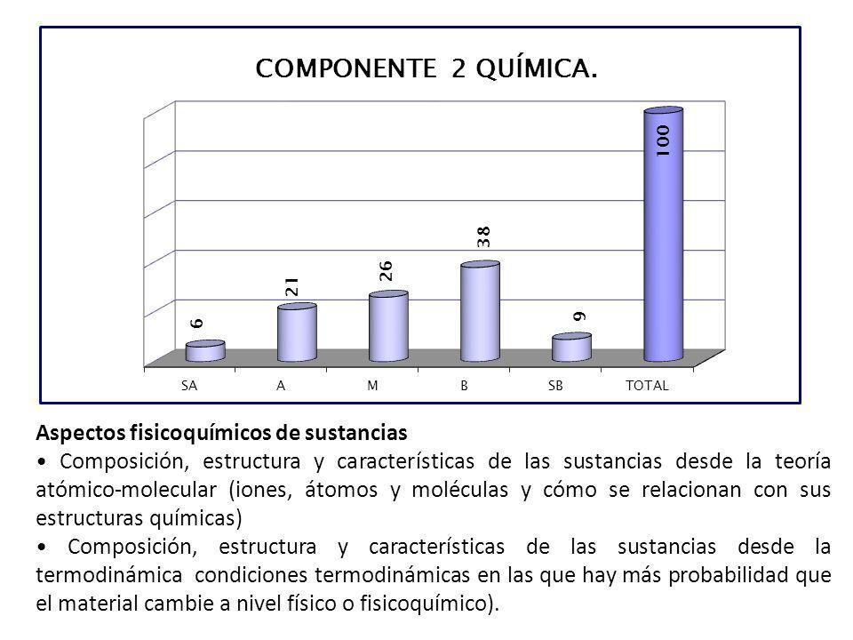 Aspectos fisicoquímicos de sustancias Composición, estructura y características de las sustancias desde la teoría atómico-molecular (iones, átomos y m