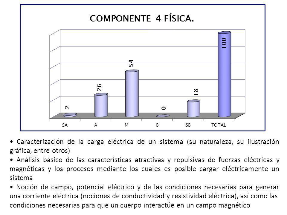 Caracterización de la carga eléctrica de un sistema (su naturaleza, su ilustración gráfica, entre otros) Análisis básico de las características atract