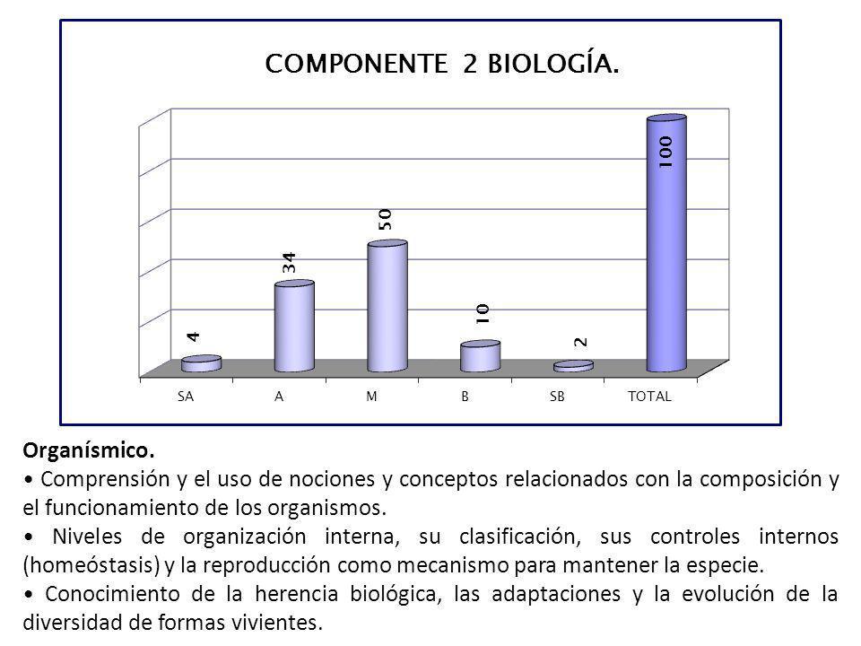 Organísmico. Comprensión y el uso de nociones y conceptos relacionados con la composición y el funcionamiento de los organismos. Niveles de organizaci