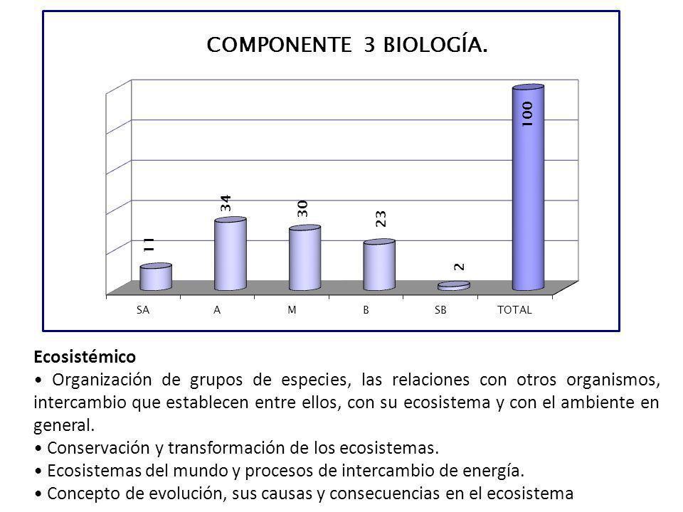 Ecosistémico Organización de grupos de especies, las relaciones con otros organismos, intercambio que establecen entre ellos, con su ecosistema y con