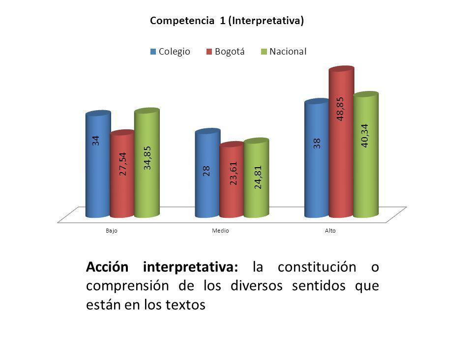Acción argumentativa: busca explicar las ideas que articulan y dan sentido a un texto a partir de la interpretación.