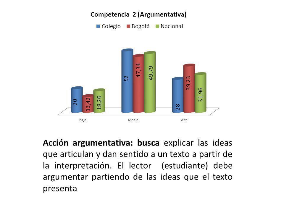 Acción argumentativa: busca explicar las ideas que articulan y dan sentido a un texto a partir de la interpretación. El lector (estudiante) debe argum