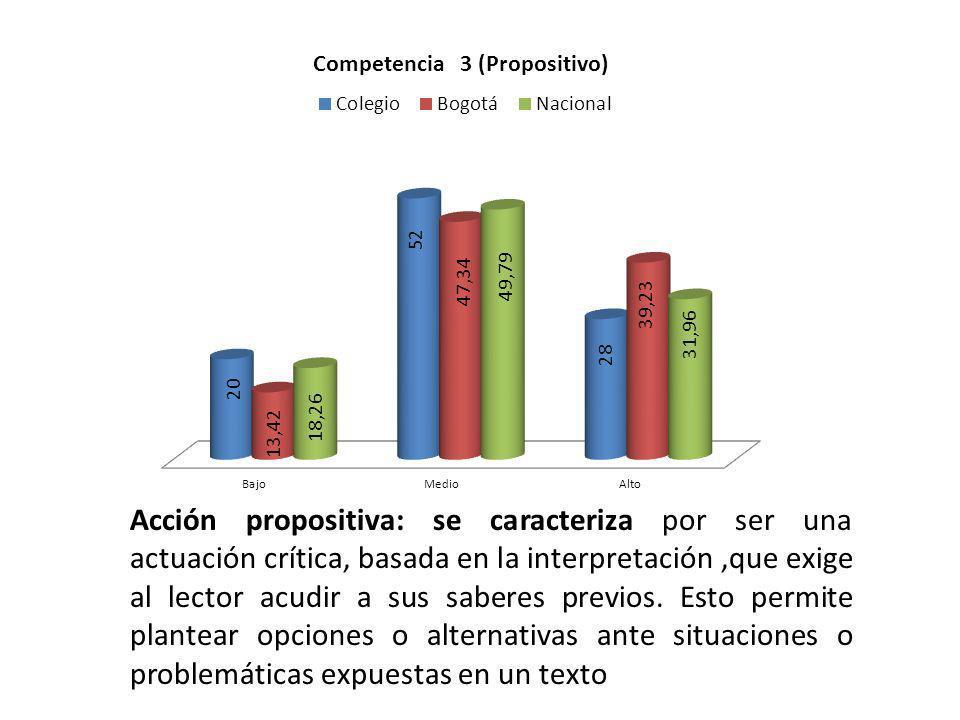 Acción propositiva: se caracteriza por ser una actuación crítica, basada en la interpretación,que exige al lector acudir a sus saberes previos. Esto p