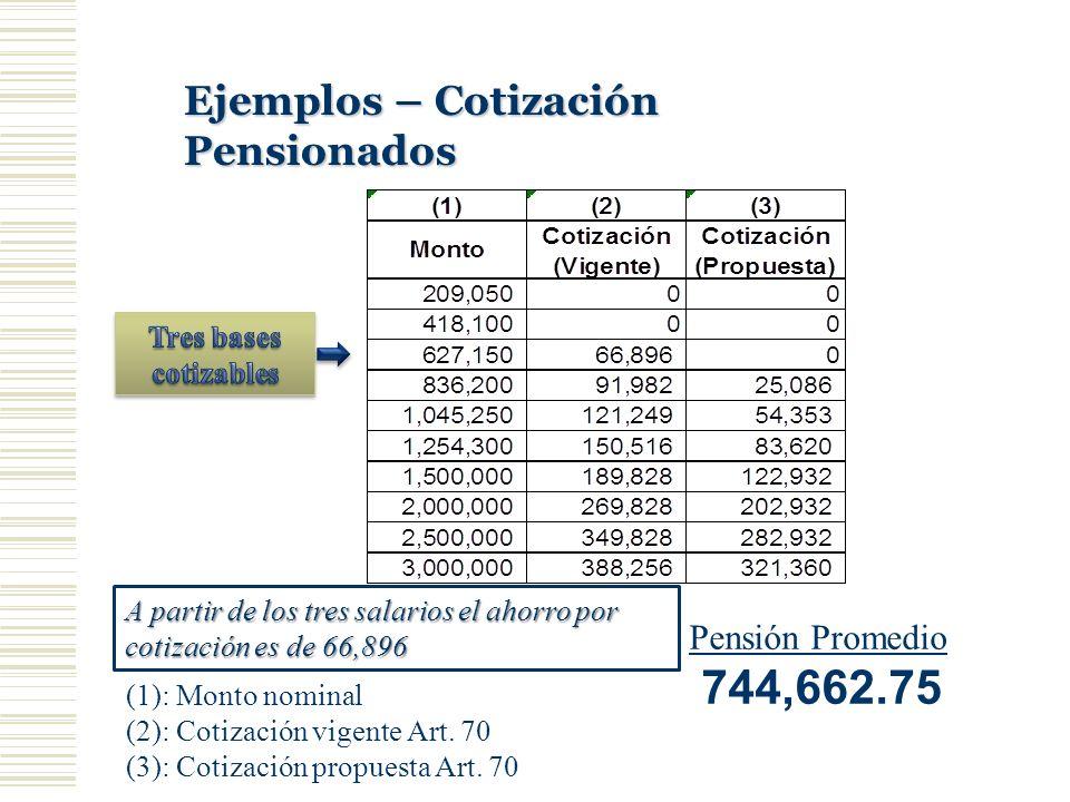 Ejemplos – Cotización Pensionados (1): Monto nominal (2): Cotización vigente Art. 70 (3): Cotización propuesta Art. 70 Pensión Promedio 744,662.75 A p