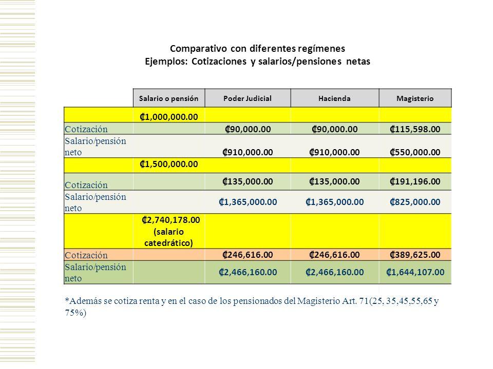 Comparativo con diferentes regímenes Ejemplos: Cotizaciones y salarios/pensiones netas Salario o pensiónPoder JudicialHaciendaMagisterio 1,000,000.00