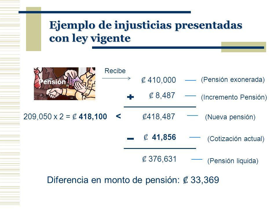 Ejemplo de injusticias presentadas con ley vigente 410,000 Recibe (Pensión exonerada) 8,487 (Incremento Pensión) 209,050 x 2 = 418,100 < 418,487 (Nuev