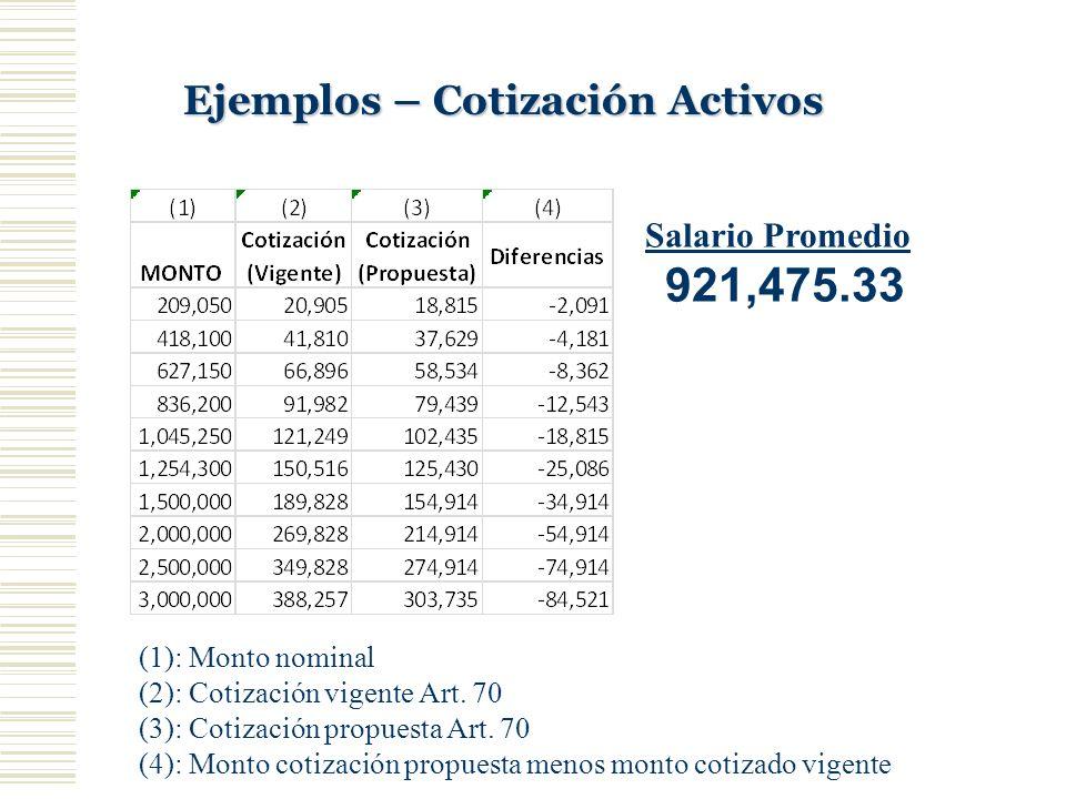 Ejemplos – Cotización Activos (1): Monto nominal (2): Cotización vigente Art. 70 (3): Cotización propuesta Art. 70 (4): Monto cotización propuesta men