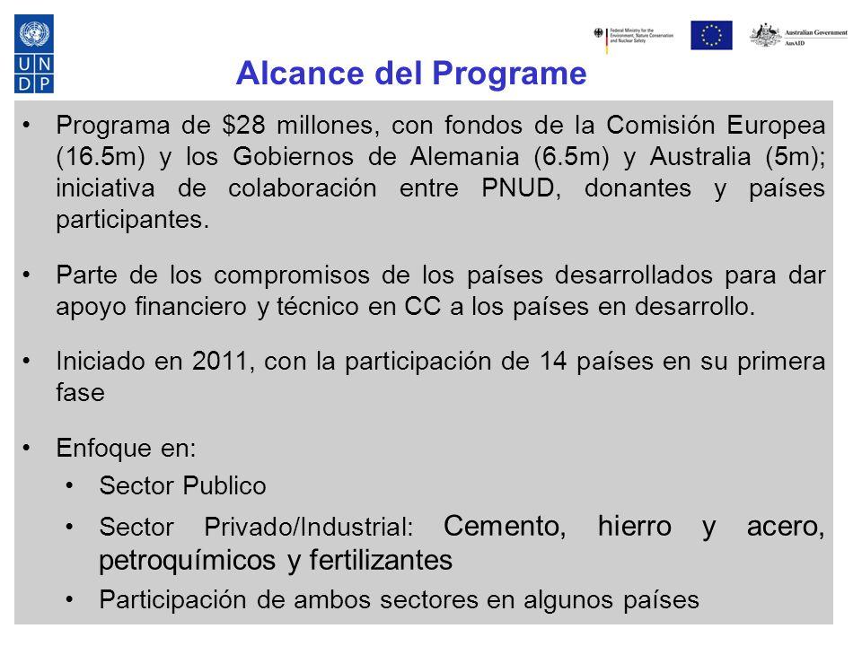Programa de $28 millones, con fondos de la Comisión Europea (16.5m) y los Gobiernos de Alemania (6.5m) y Australia (5m); iniciativa de colaboración entre PNUD, donantes y países participantes.