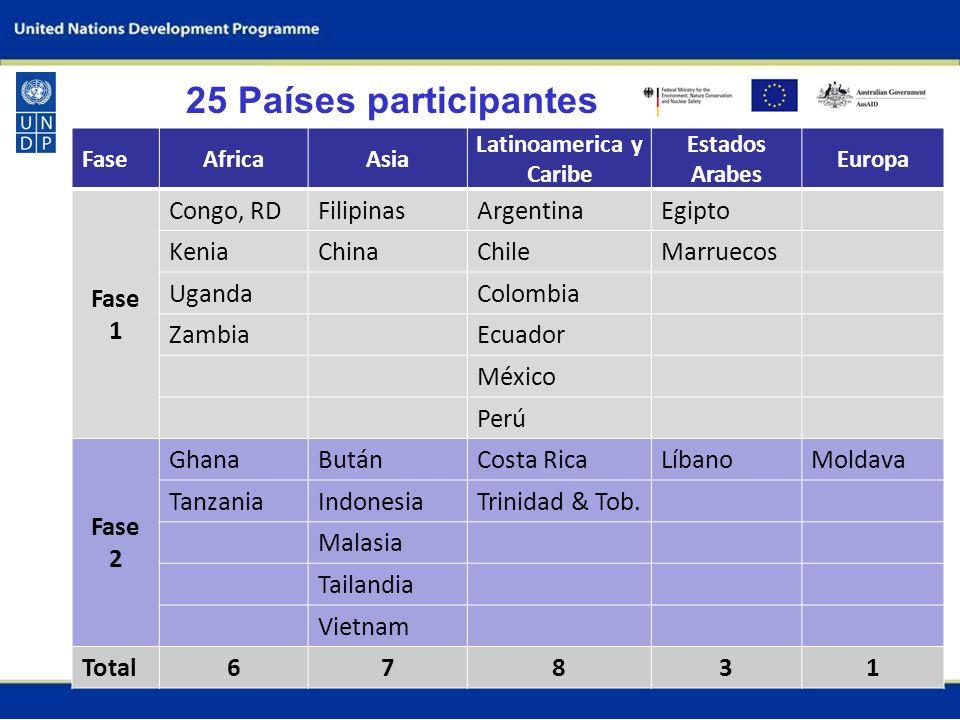 25 Países participantes FaseAfricaAsia Latinoamerica y Caribe Estados Arabes Europa Fase 1 Congo, RDFilipinasArgentinaEgipto KeniaChinaChileMarruecos UgandaColombia ZambiaEcuador México Perú Fase 2 GhanaButánCosta RicaLíbanoMoldava TanzaniaIndonesiaTrinidad & Tob.