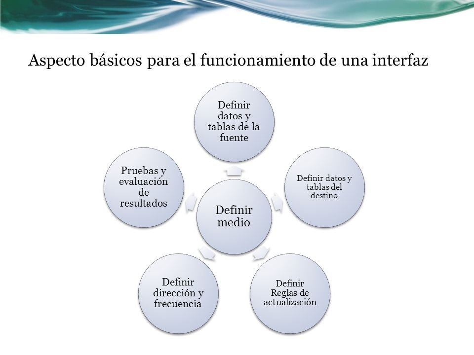 Aspecto básicos para el funcionamiento de una interfaz Definir medio Definir datos y tablas de la fuente Definir datos y tablas del destino Definir Re
