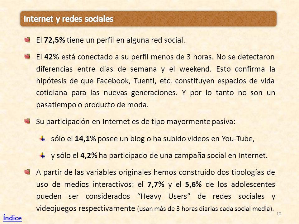 10 El 72,5% tiene un perfil en alguna red social. El 42% está conectado a su perfil menos de 3 horas. No se detectaron diferencias entre días de seman