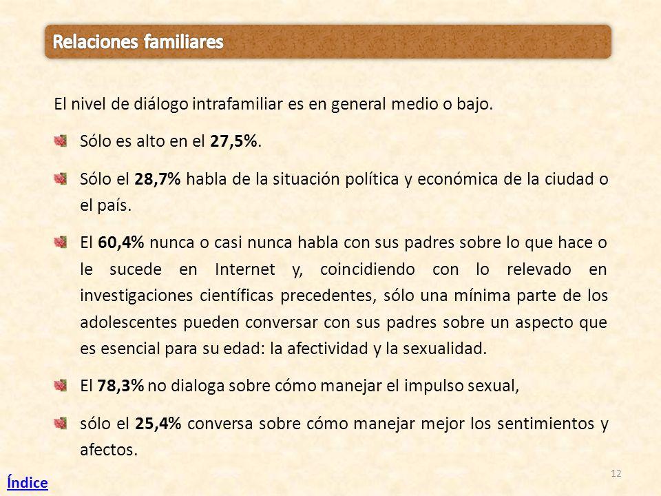 12 El nivel de diálogo intrafamiliar es en general medio o bajo. Sólo es alto en el 27,5%. Sólo el 28,7% habla de la situación política y económica de