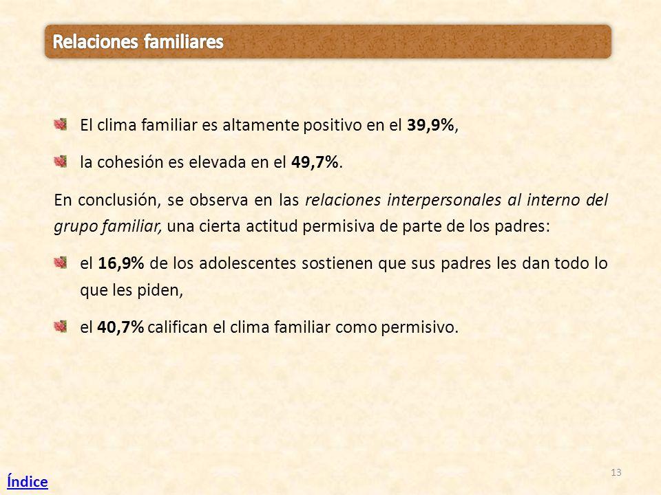 13 El clima familiar es altamente positivo en el 39,9%, la cohesión es elevada en el 49,7%. En conclusión, se observa en las relaciones interpersonale