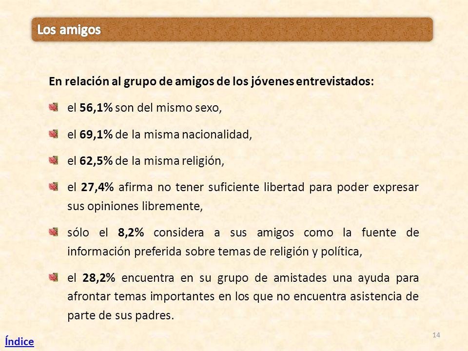 14 En relación al grupo de amigos de los jóvenes entrevistados: el 56,1% son del mismo sexo, el 69,1% de la misma nacionalidad, el 62,5% de la misma r