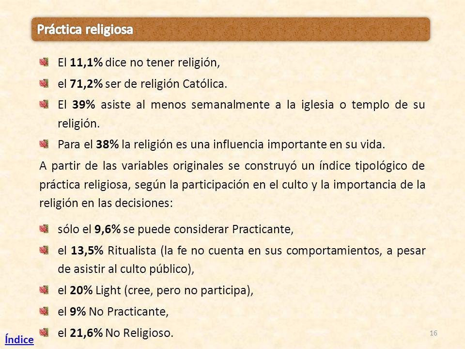16 El 11,1% dice no tener religión, el 71,2% ser de religión Católica. El 39% asiste al menos semanalmente a la iglesia o templo de su religión. Para