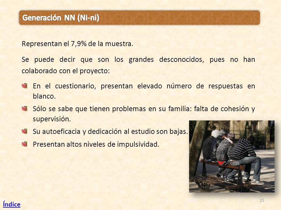 25 Representan el 7,9% de la muestra. Se puede decir que son los grandes desconocidos, pues no han colaborado con el proyecto: En el cuestionario, pre