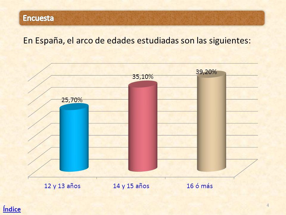 4 En España, el arco de edades estudiadas son las siguientes: Índice