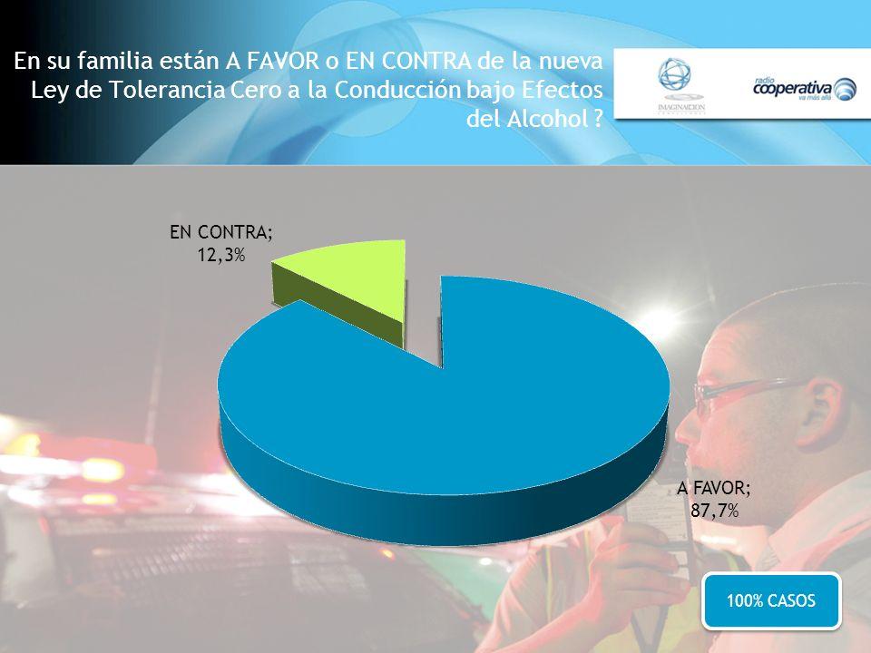 En su familia están A FAVOR o EN CONTRA de la nueva Ley de Tolerancia Cero a la Conducción bajo Efectos del Alcohol ? 100% CASOS