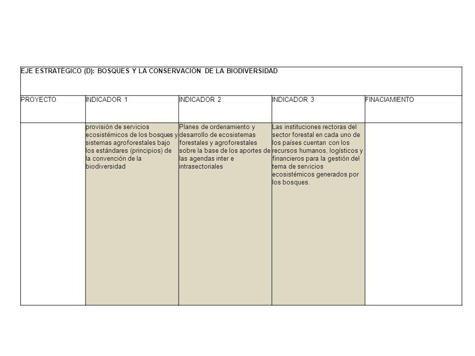 EJE ESTRATÉGICO (D): BOSQUES Y LA CONSERVACIÓN DE LA BIODIVERSIDAD PROYECTOINDICADOR 1INDICADOR 2INDICADOR 3FINACIAMIENTO provisión de servicios ecosi