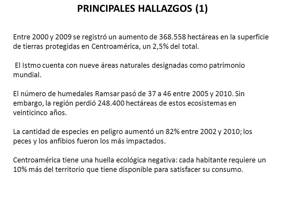 PRINCIPALES HALLAZGOS (1) Entre 2000 y 2009 se registró un aumento de 368.558 hectáreas en la superficie de tierras protegidas en Centroamérica, un 2,