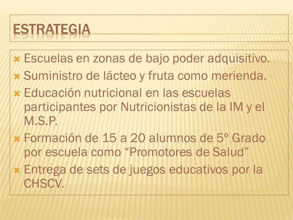 Escuelas en zonas de bajo poder adquisitivo. Suministro de lácteo y fruta como merienda. Educación nutricional en las escuelas participantes por Nutri
