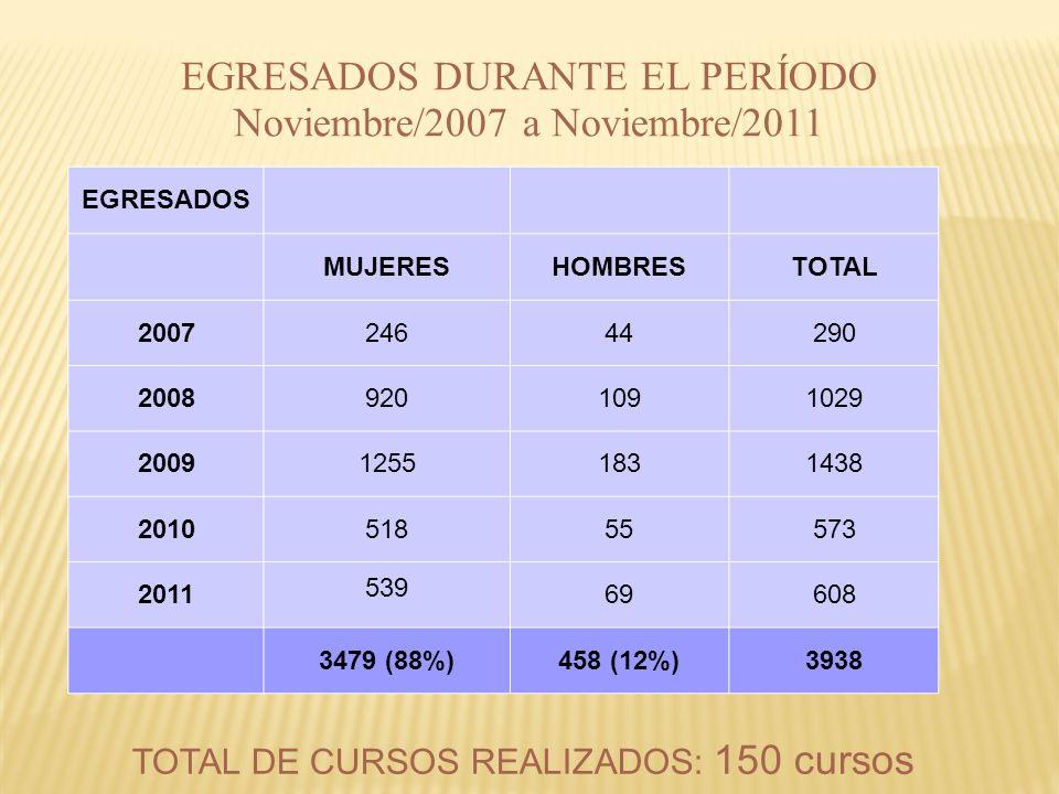 EGRESADOS DURANTE EL PERÍODO Noviembre/2007 a Noviembre/2011 TOTAL DE CURSOS REALIZADOS: 150 cursos EGRESADOS MUJERESHOMBRESTOTAL 200724644290 2008920