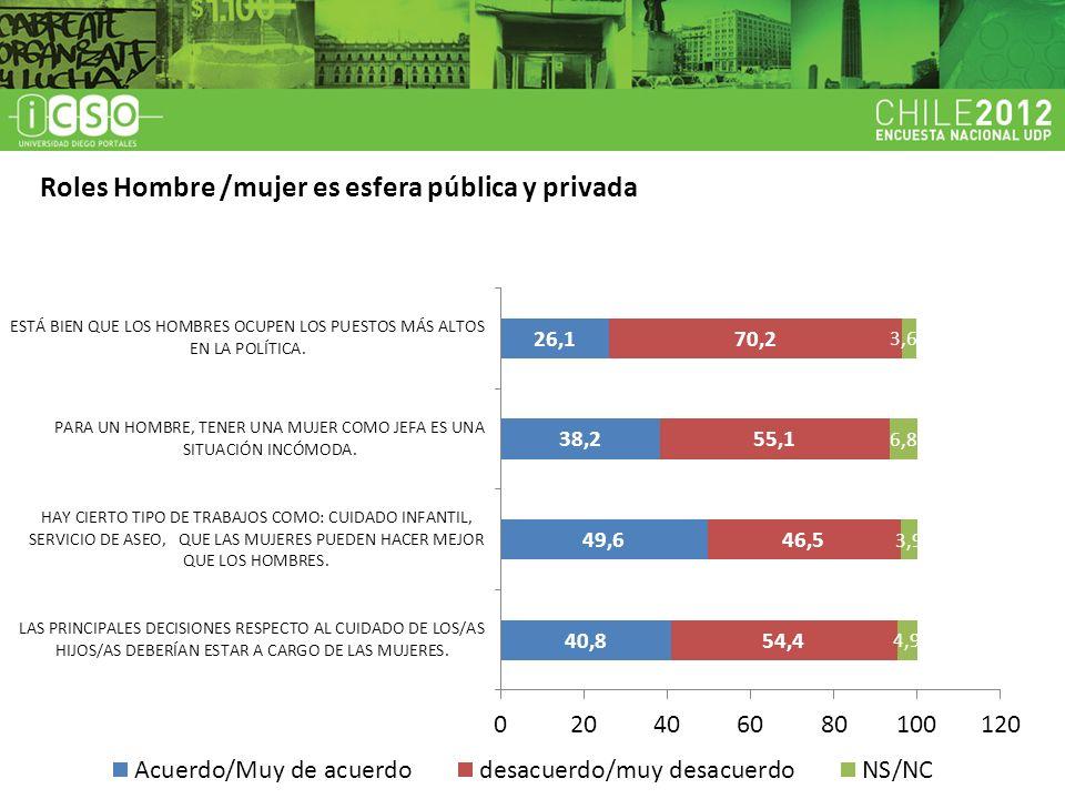 Un bajo porcentaje de encuestados considera adecuado o bien que los hombres ocupen cargos más altos en política (26,1%).