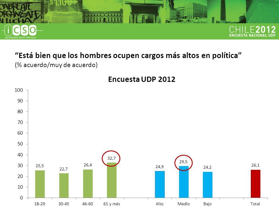 Está bien que los hombres ocupen cargos más altos en política (% acuerdo/muy de acuerdo)