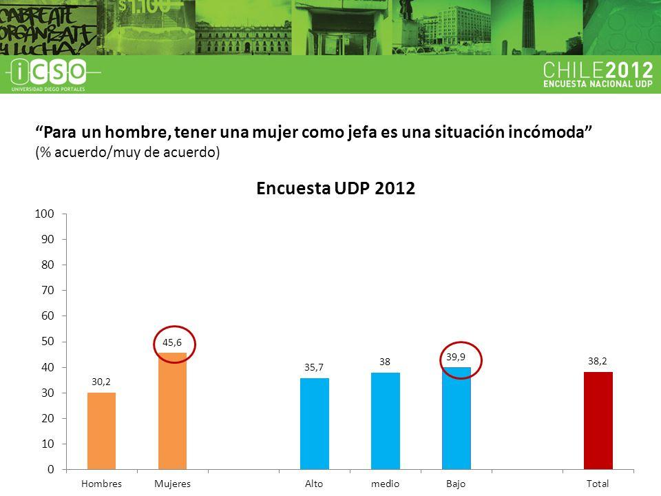 Cerca de la mitad de los encuestados (49,6%) considera que hay ciertos trabajos que la mujer puede ejercer mejor que el hombre (aseo, cuidado de niños).