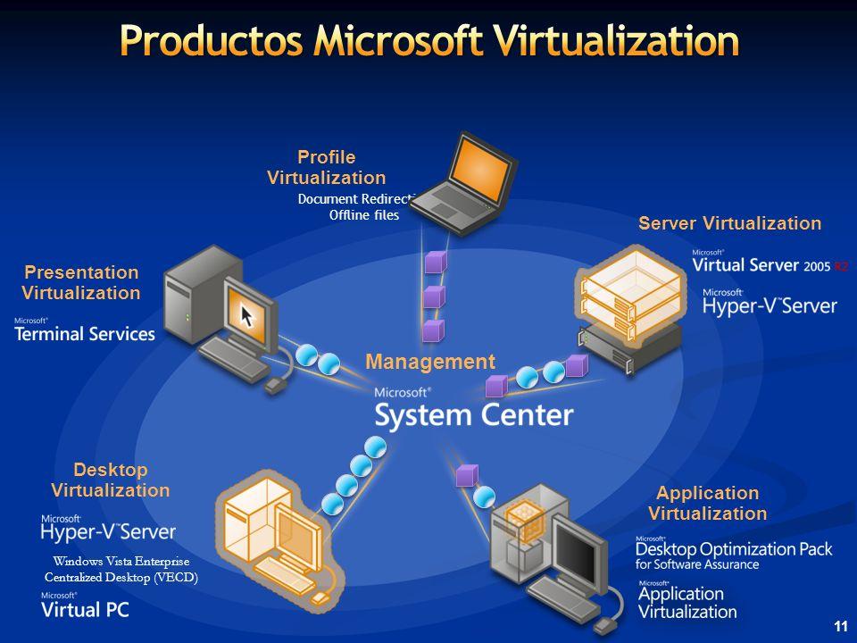 11 Management Desktop Virtualization Windows Vista Enterprise Centralized Desktop (VECD) Application Virtualization Presentation Virtualization Server Virtualization Profile Virtualization Document Redirection Offline files